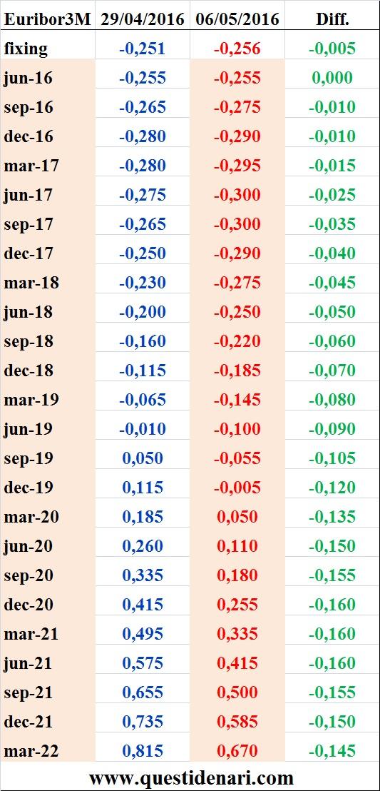 tassi Euribor 3 mesi previsti fino al 2022 (Liffe, 6 maggio 2016)