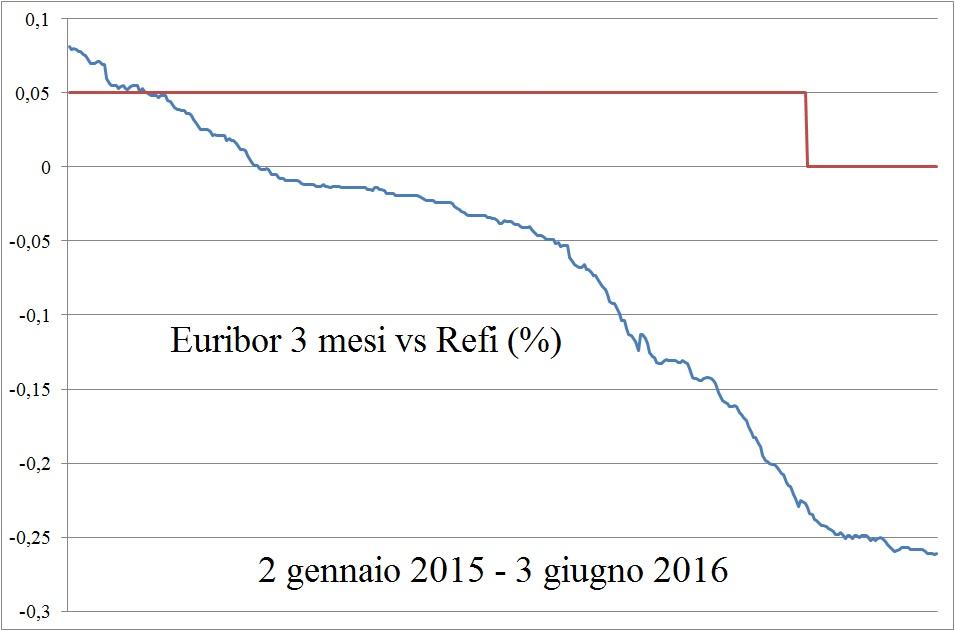 Euribor 3 mesi vs Refi (%) - 3 giu 16