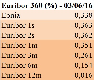 Euribor 360 (3 giu 16)