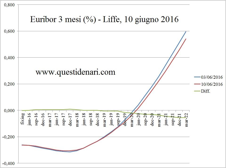 curva dei tassi Euribor 3 mesi previsti fino al 2022 (Liffe, 10 giugno 2016)