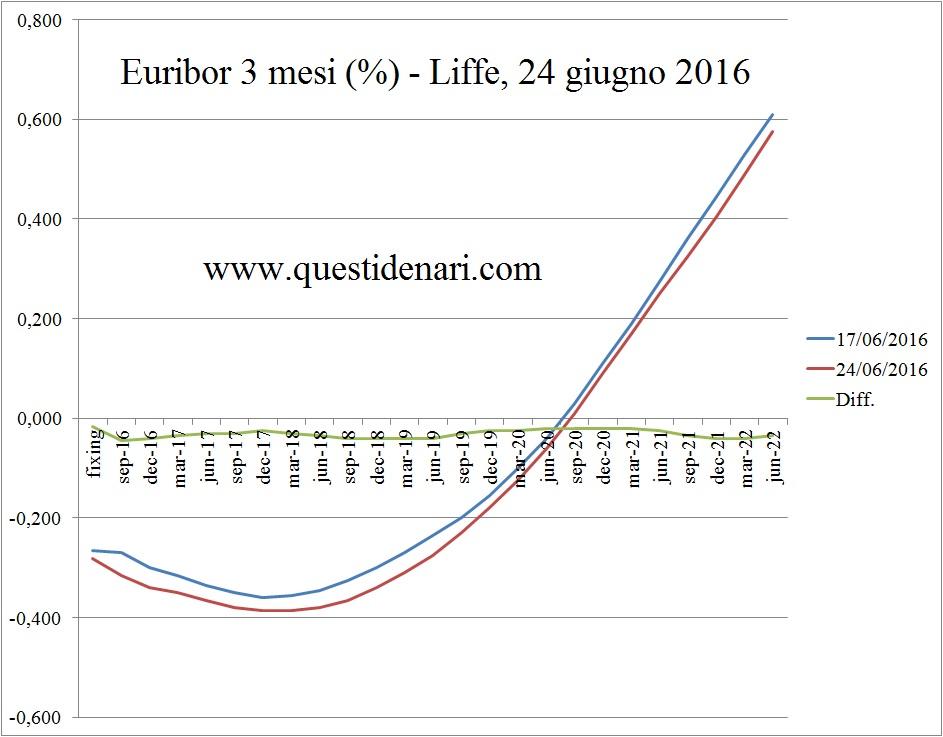 curva dei tassi Euribor 3 mesi previsti fino al 2022 (Liffe, 24 giugno 2016)