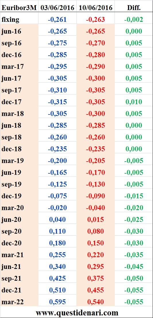 tassi Euribor 3 mesi previsti fino al 2022 (Liffe, 10 giugno 2016)