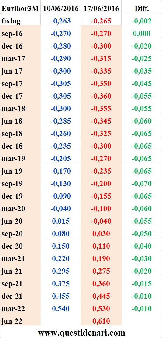 tassi Euribor 3 mesi previsti fino al 2022 (Liffe, 17 giugno 2016)