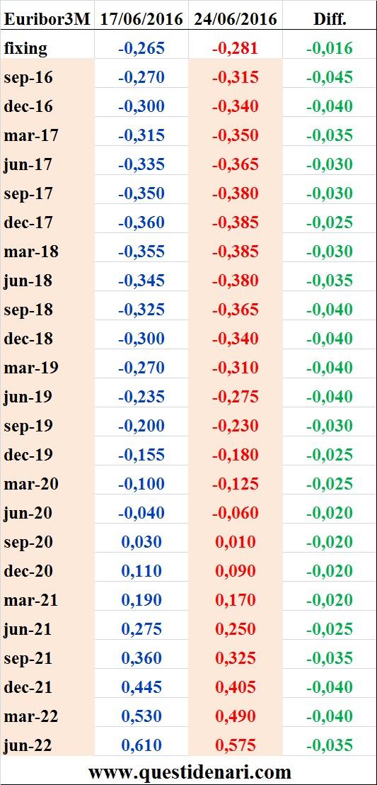 tassi Euribor 3 mesi previsti fino al 2022 (Liffe, 24 giugno 2016)
