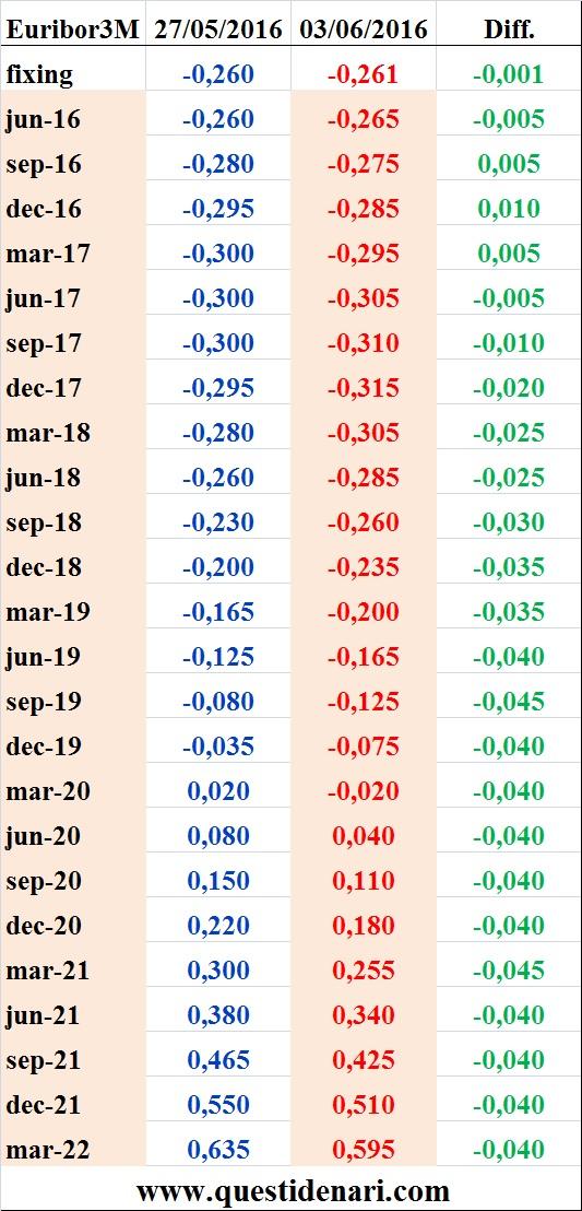 tassi Euribor 3 mesi previsti fino al 2022 (Liffe, 3 giugno 2016)