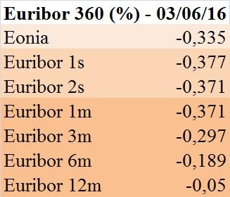 Euribor (22 7 16)