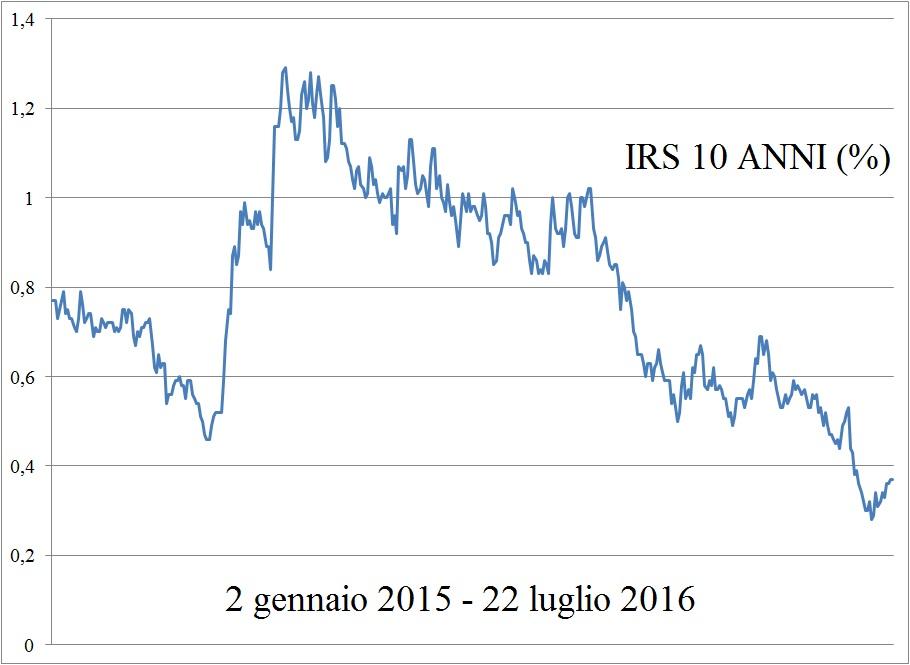Irs 10 anni (22 luglio 2016)