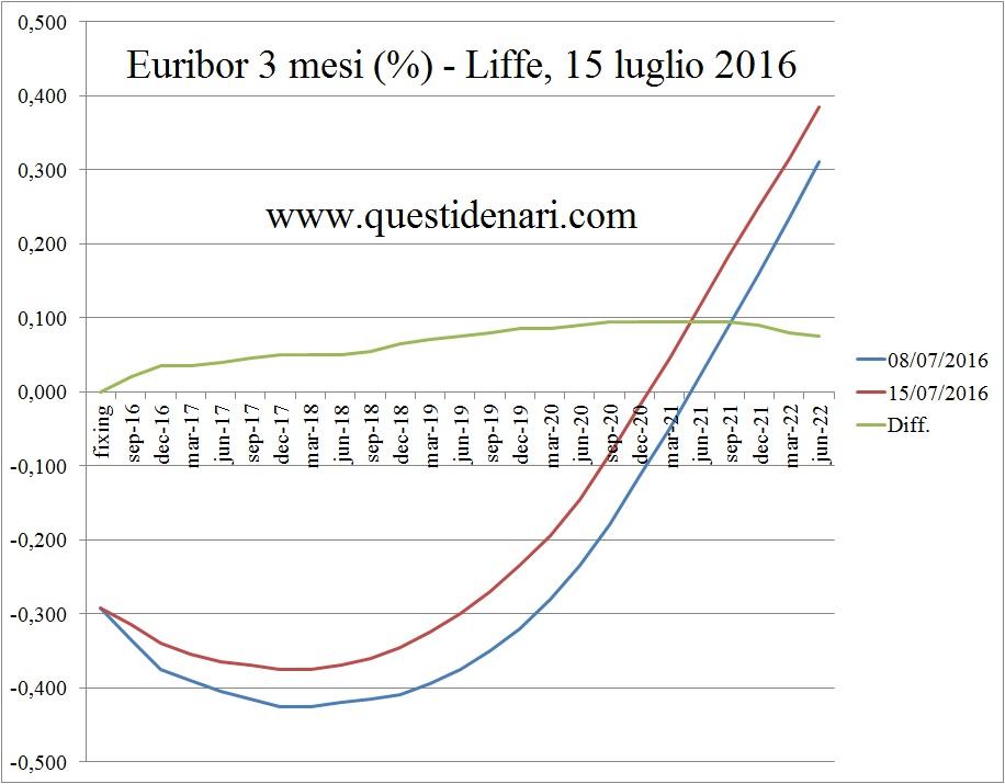 curva dei tassi Euribor 3 mesi previsti fino al 2022 (Liffe, 15 luglio 2016)