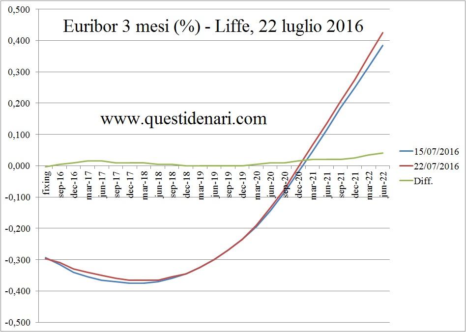 curva dei tassi Euribor 3 mesi previsti fino al 2022 (Liffe, 22 luglio 2016)