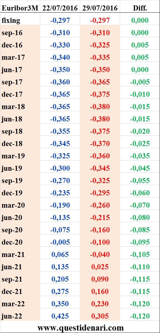 tassi Euribor 3 mesi previsti fino al 2022 (Liffe, 29 luglio 2016)
