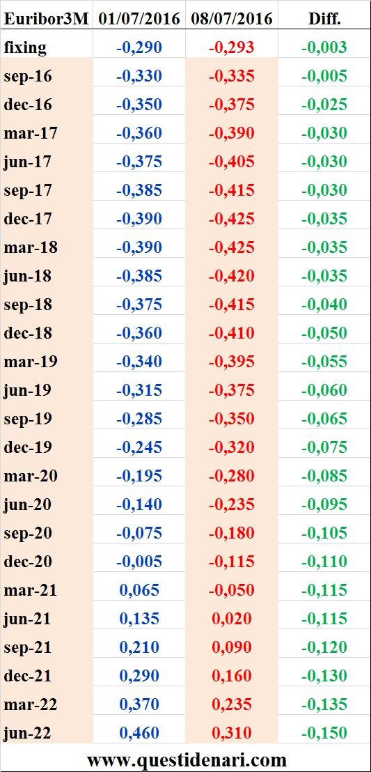 tassi Euribor 3 mesi previsti fino al 2022 (Liffe, 8 luglio 2016)
