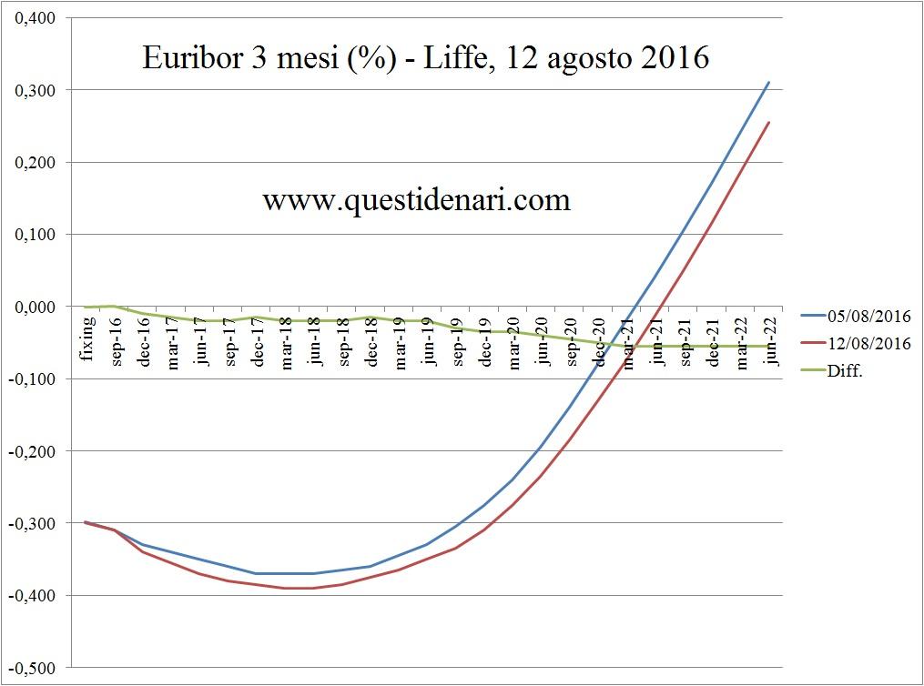 curva dei tassi Euribor 3 mesi previsti fino al 2022 (Liffe, 12 agosto 2016)