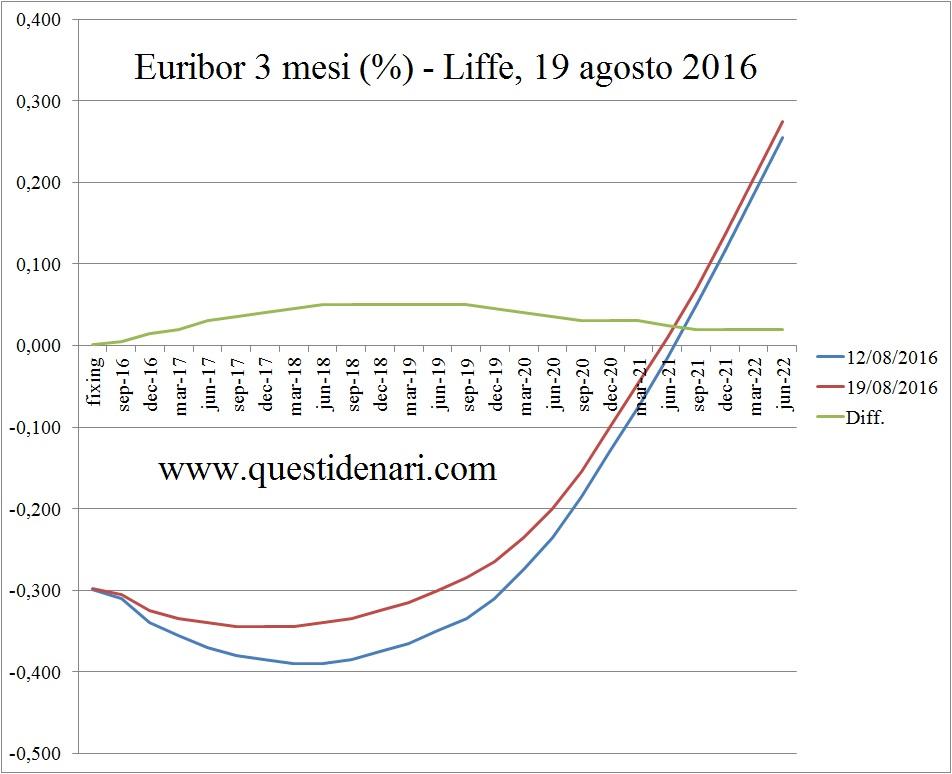 curva dei tassi Euribor 3 mesi previsti fino al 2022 (Liffe, 19 agosto 2016)