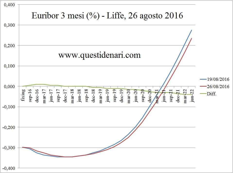 curva dei tassi Euribor 3 mesi previsti fino al 2022 (Liffe, 26 agosto 2016)