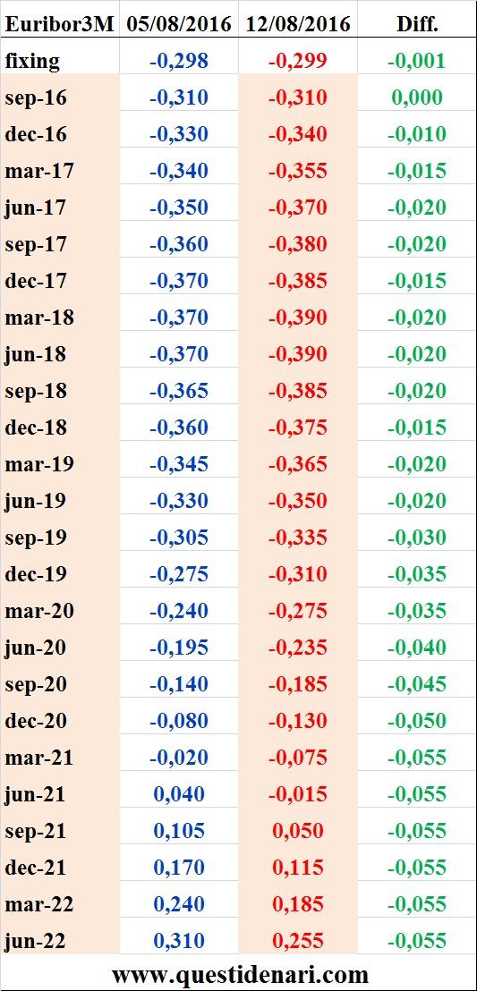 tassi Euribor 3 mesi previsti fino al 2022 (Liffe, 12 agosto 2016)