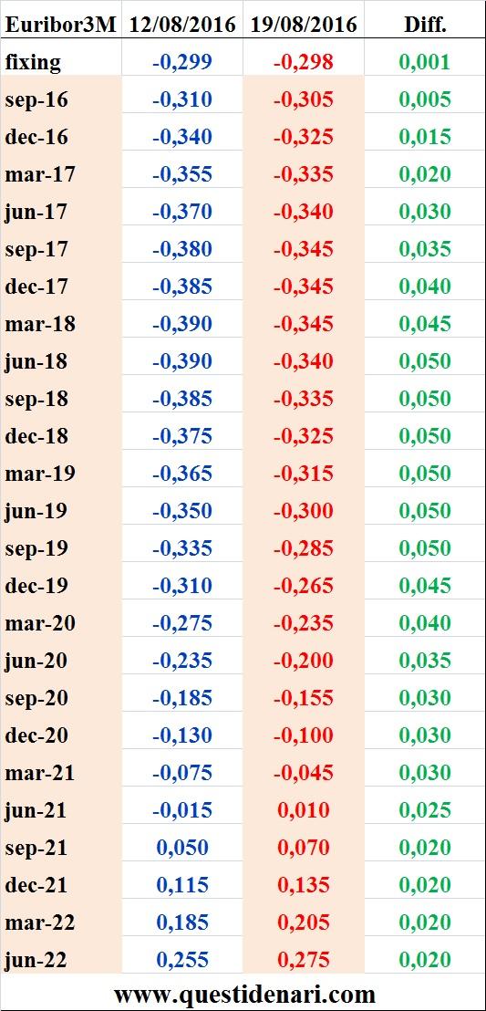 tassi Euribor 3 mesi previsti fino al 2022 (Liffe, 19 agosto 2016)