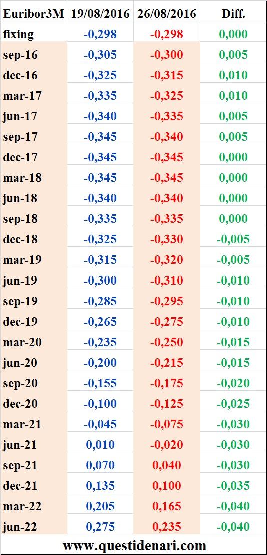 tassi Euribor 3 mesi previsti fino al 2022 (Liffe, 26 agosto 2016)
