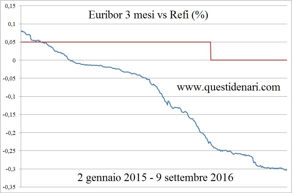 euribor-3-mesi-vs-refi-9-9-2016
