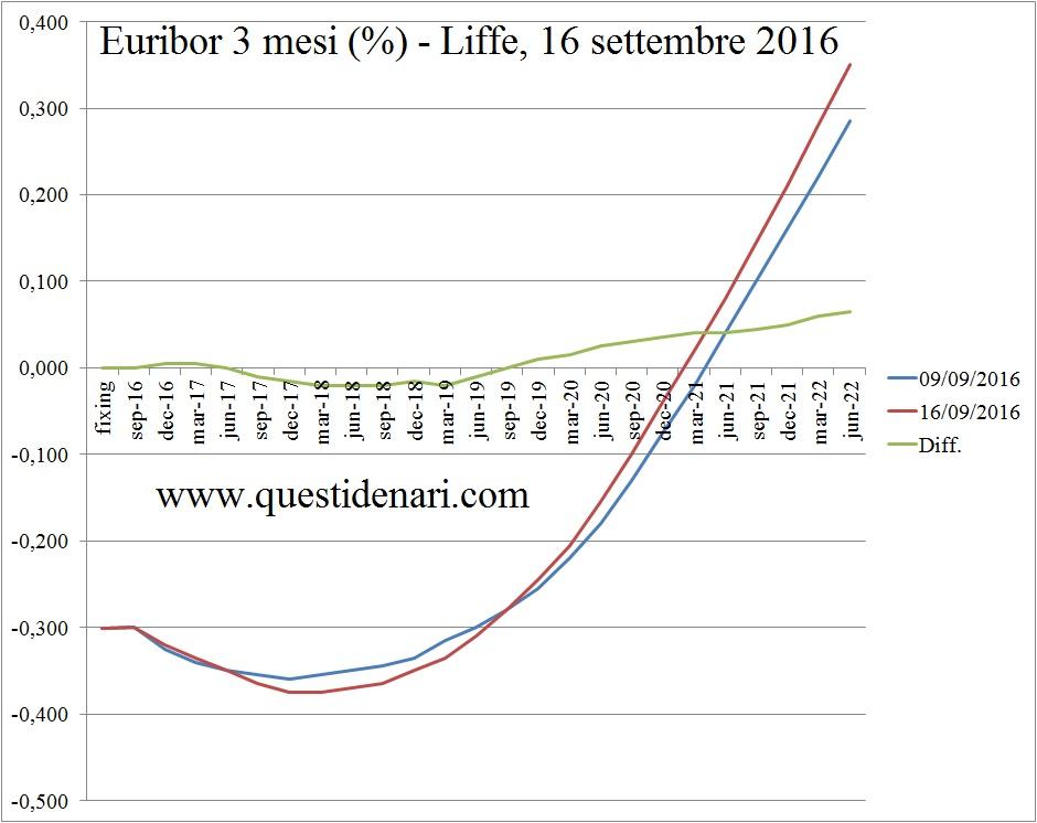 curva-dei-tassi-euribor-3-mesi-previsti-fino-al-2022-liffe-16-settembre-2016