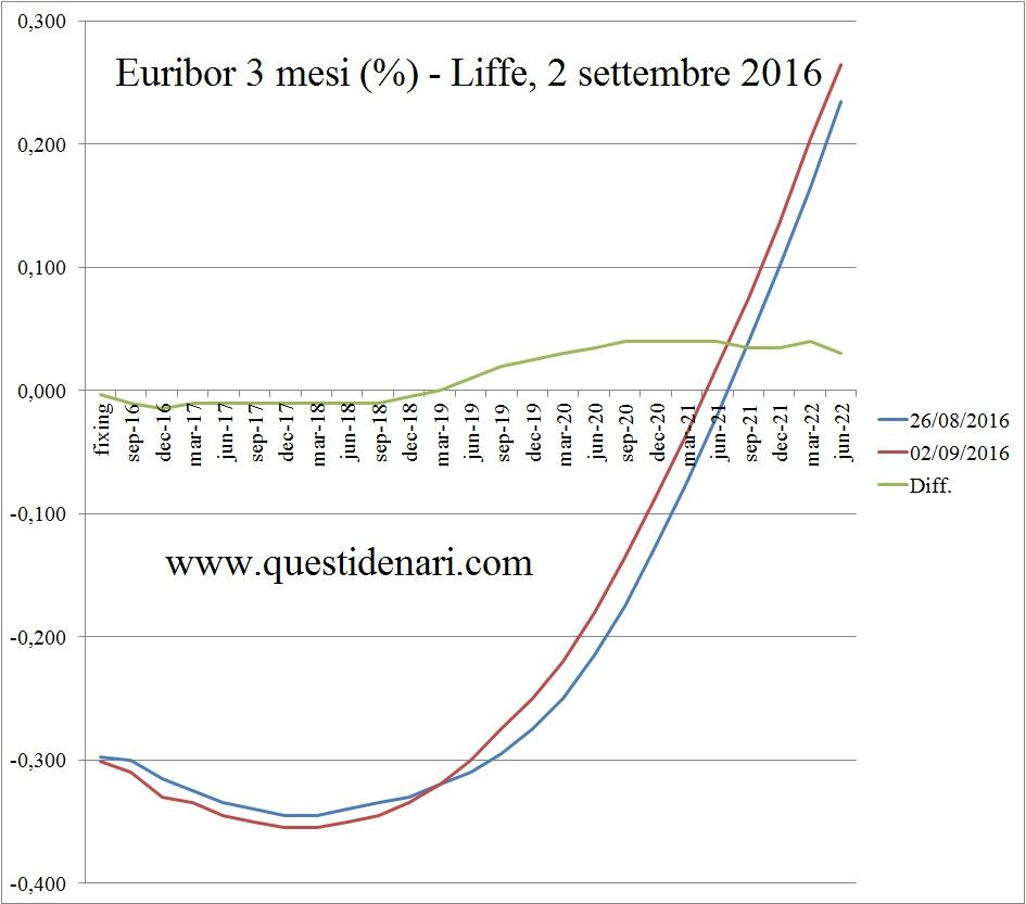 curva dei tassi Euribor 3 mesi previsti fino al 2022 (Liffe, 2 settembre 2016)
