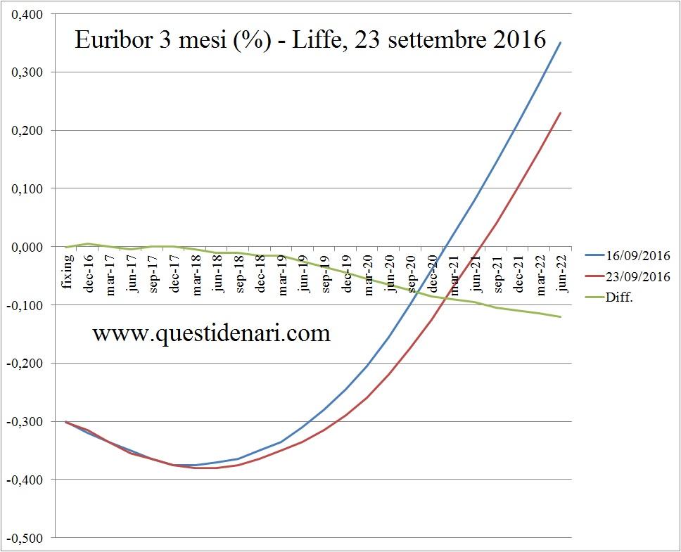 curva-dei-tassi-euribor-3-mesi-previsti-fino-al-2022-liffe-23-settembre-2016