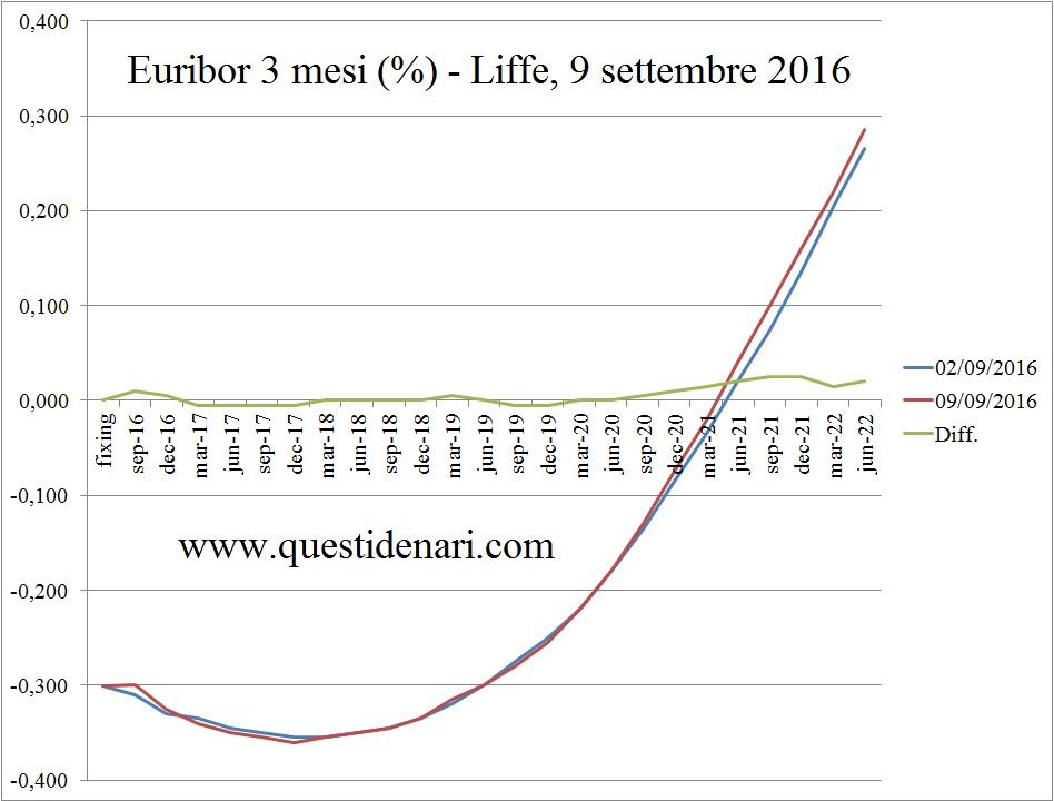 curva-dei-tassi-euribor-3-mesi-previsti-fino-al-2022-liffe-9-settembre-2016
