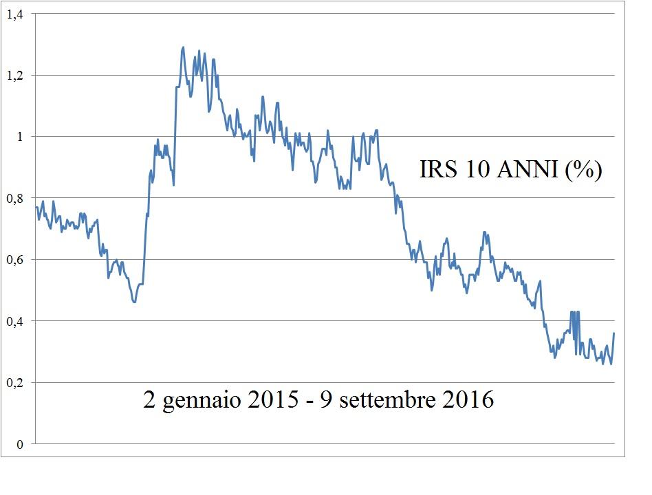 grafico-irs-10-anni-9-9-16