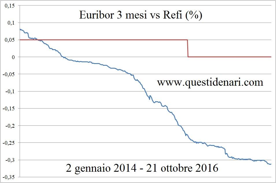 euribor-3-mesi-vs-refi-2-gen-14-21-ott-16