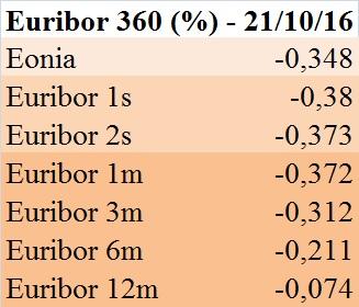 euribor-360-gg-21-ottobre-2016