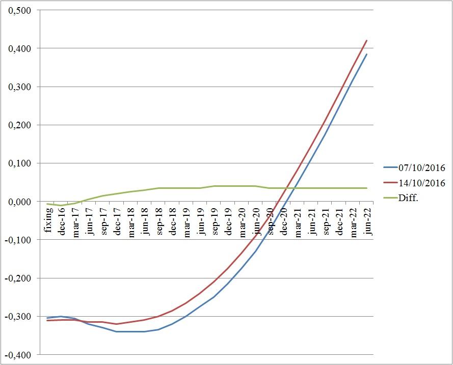 curva-dei-tassi-euribor-3-mesi-previsti-fino-al-2022-liffe-14-ottobre-2016