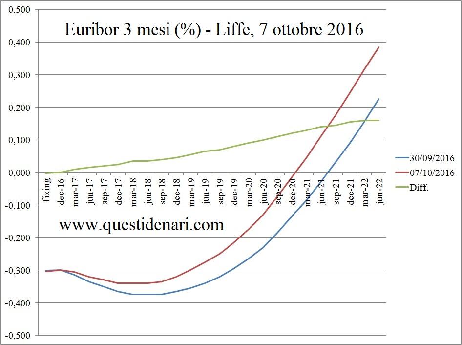 curva-dei-tassi-euribor-3-mesi-previsti-fino-al-2022-liffe-7-ottobre-2016