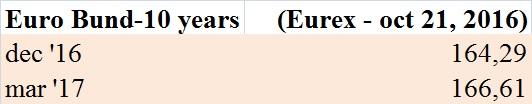 futures-sul-bund-eurex-21-ottobre-2016