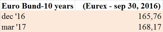 futures-sul-bund-eurex-30-09-2016