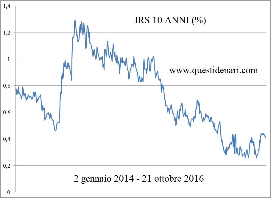 grafico-irs-10-anni-2-gen-14-21-ott-16