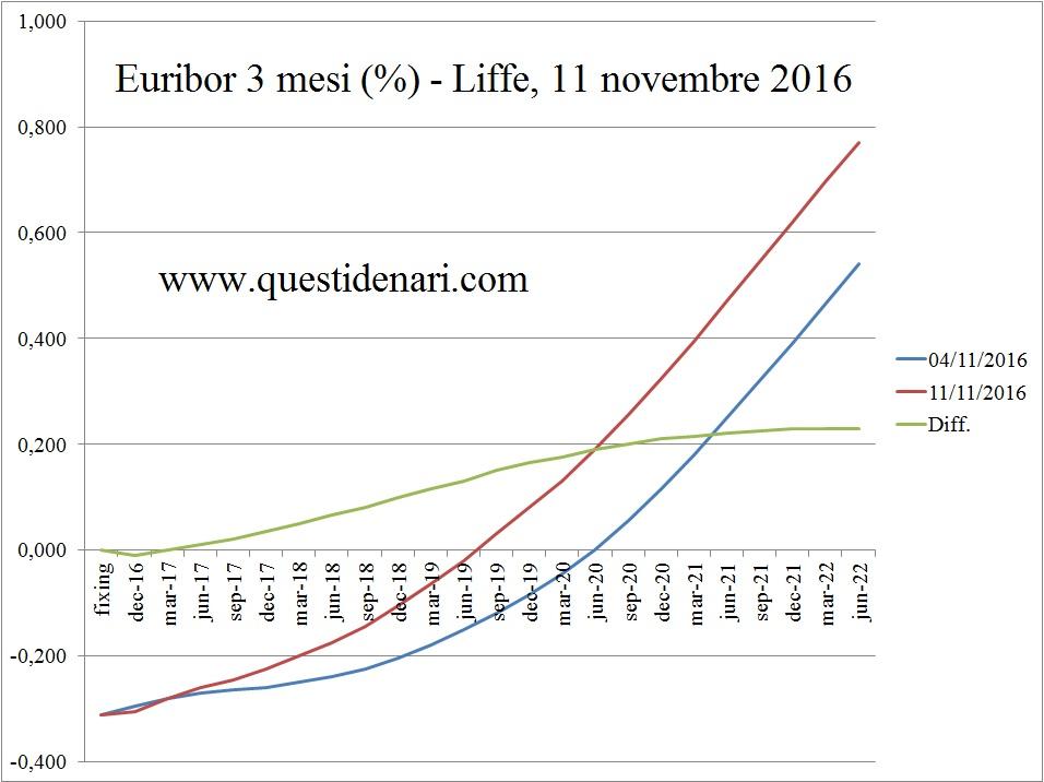 curva-dei-tassi-euribor-3-mesi-previsti-fino-al-2022-liffe-11-novembre-2016
