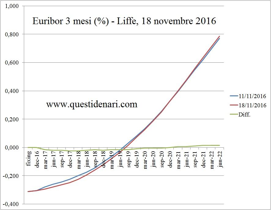 curva-dei-tassi-euribor-3-mesi-previsti-fino-al-2022-liffe-18-novembre-2016