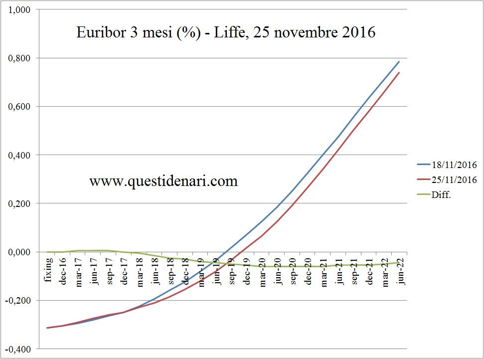 curva-dei-tassi-euribor-3-mesi-previsti-fino-al-2022-liffe-25-11-2016