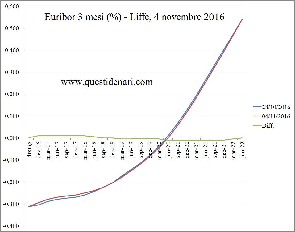 curva-dei-tassi-euribor-3-mesi-previsti-fino-al-2022-liffe-4-novembre-2016