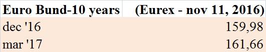 futures-sul-bund-eurex-11-11-2016