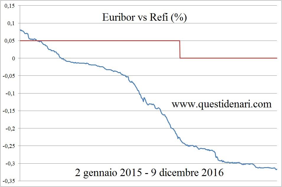 euribor-vs-refi-2-gen-15-9-dic-16
