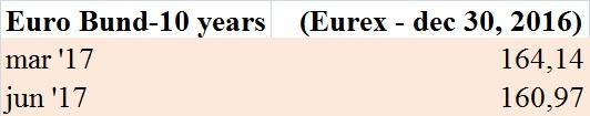futures-sul-bund-eurex-30-12-16