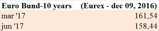 futures-sul-bund-eurex-9-dic-16