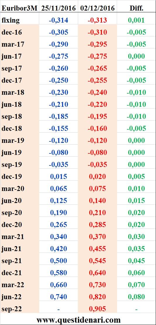 tassi-euribor-3-mesi-previsti-fino-al-2022-liffe-2-dicembre-2016