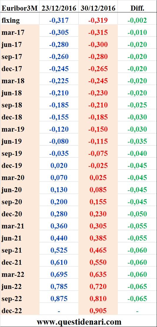 tassi-euribor-3-mesi-previsti-fino-al-2022-liffe-30-dicembre-2016