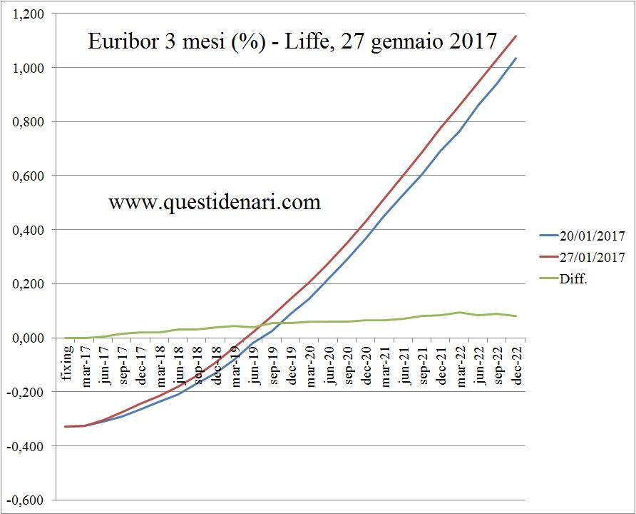 copia-dei-tassi-euribor-previsti-fino-al-2022-liffe-27-gennaio-2017