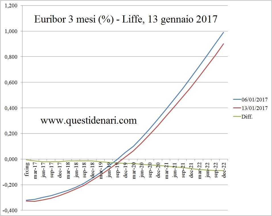 curva-dei-tassi-euribor-3-mesi-previsti-fino-al-2022-liffe-13-gennaio-2017