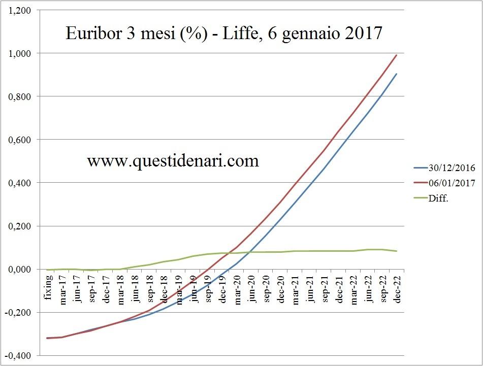 curva-dei-tassi-euribor-3-mesi-previsti-fino-al-2022-liffe-6-gennaio-2017