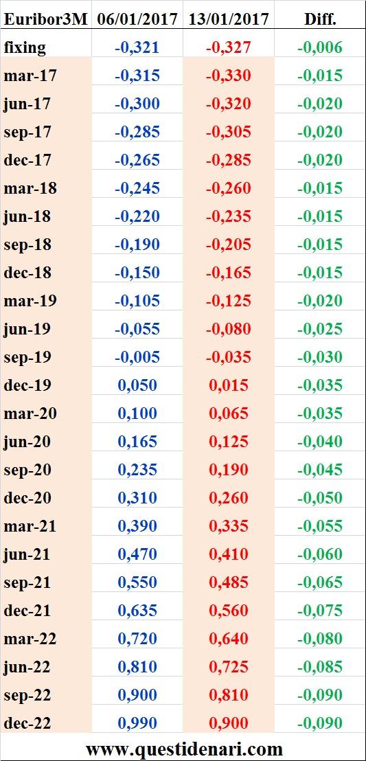 tassi-euribor-3-mesi-previsti-fino-al-2022-liffe-13-gennaio-2017