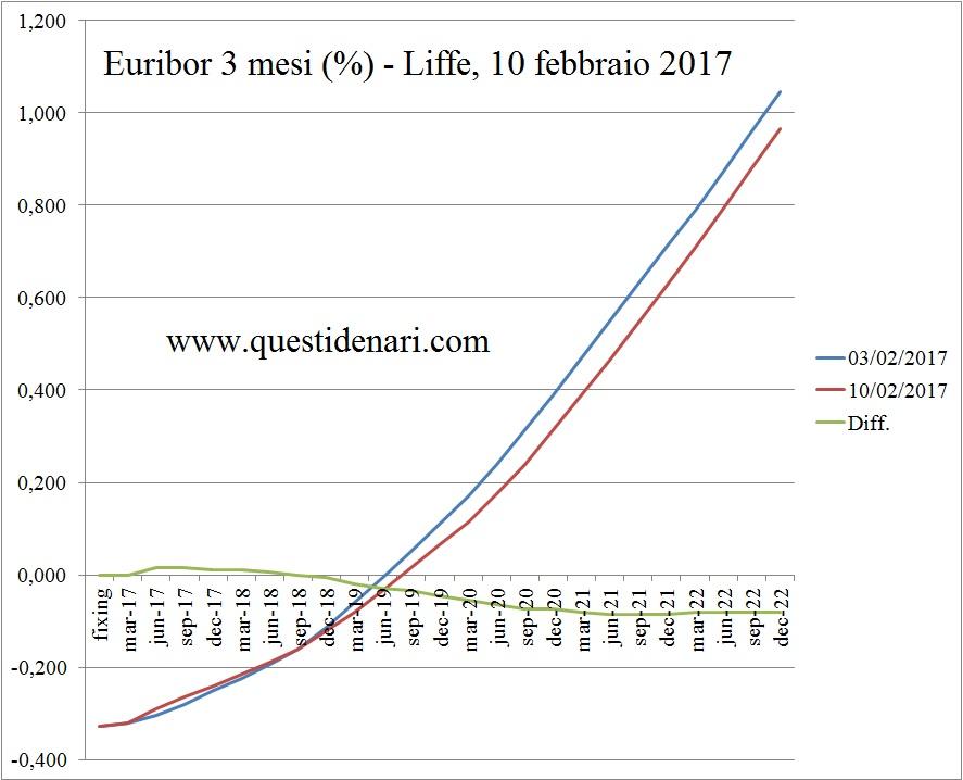 curva-dei-tassi-euribor-3-mesi-previsti-fino-al-2022-10-febbraio-2017