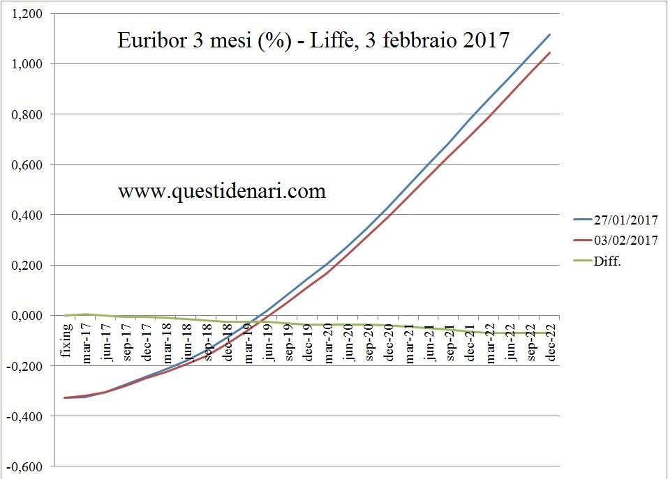 curva-dei-tassi-euribor-3-mesi-previsti-fino-al-2022-liffe-3-febbraio-2017